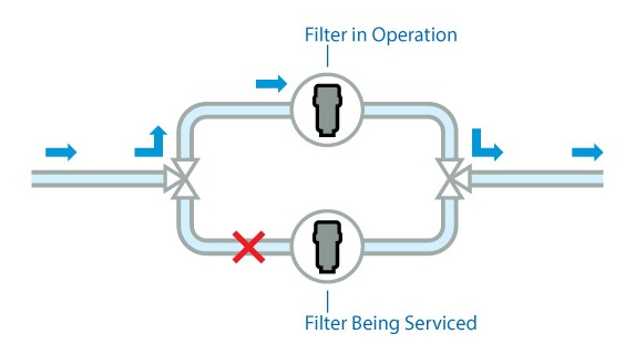 A duplex filter fully connected in the hydraulic circuit