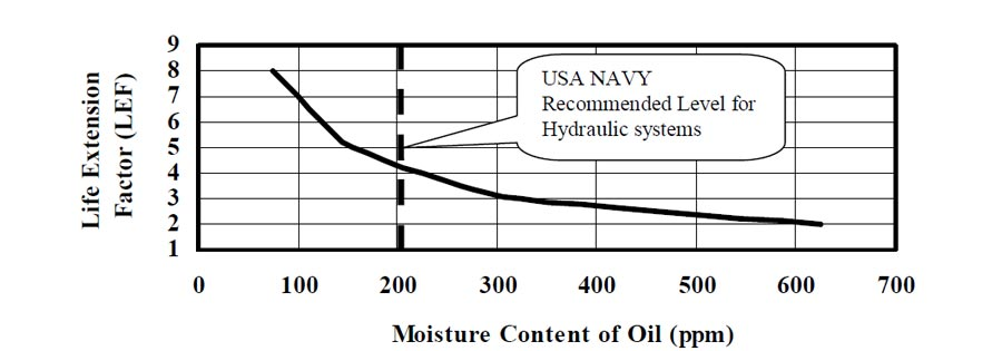 Moisture Content of Oil (PPM)