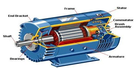 Parts of an electric motor