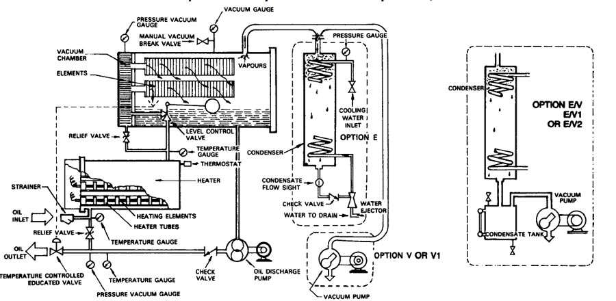 Circuit diagram showing various features of vacuum dehydrator