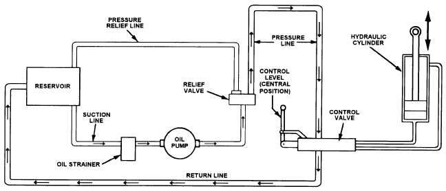Illustration of hydraulic filtration system