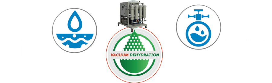 What is a Vacuum Dehydrator?