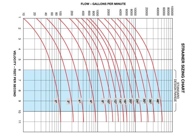Strainer sizing chart