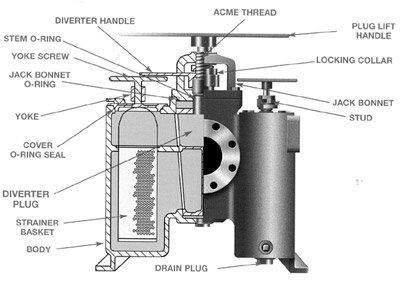 Parts of duplex filter housing