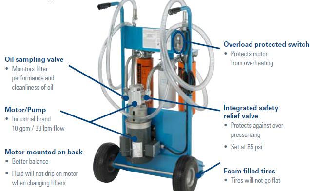 Filter Cart - Photo courtesy TECO Pneumatic