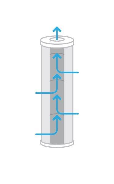 Radial Flow Sediment Filter Cartridge
