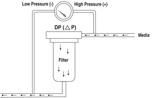 Differential pressure