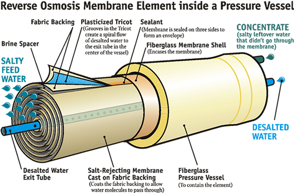 Membrane Filter Cartridge, Industry Membrane Filter