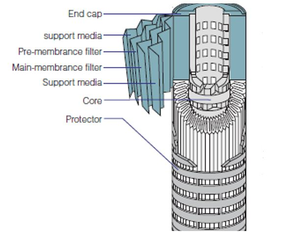 Cartridge filter