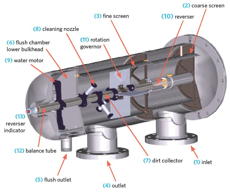 Parts of self cleaning filter