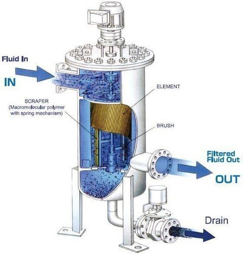 Working of self cleaning filter