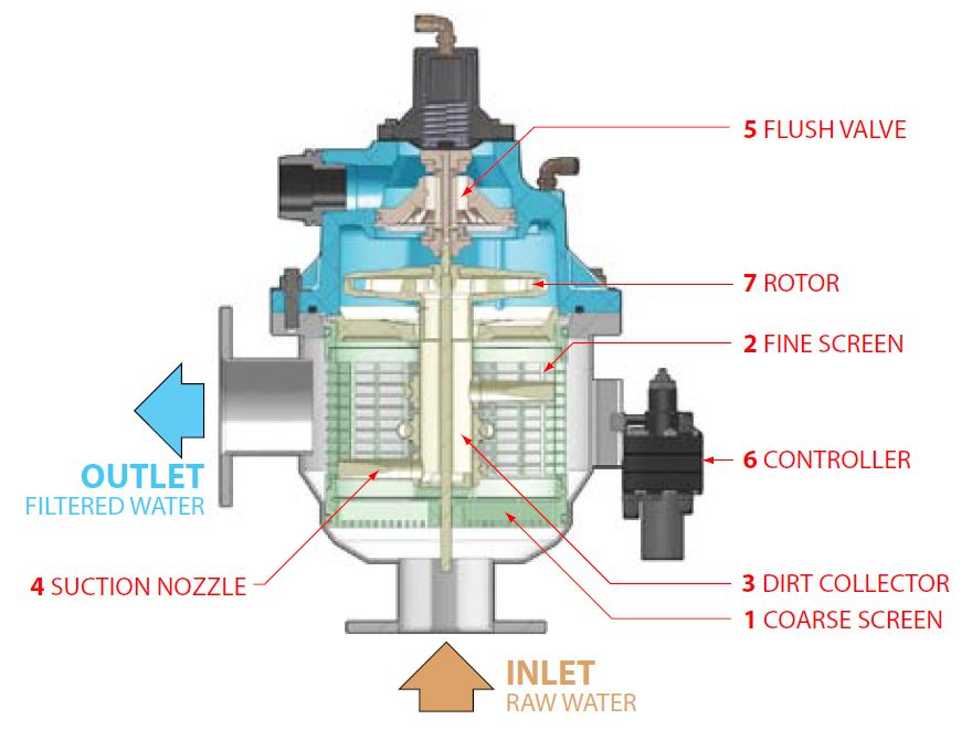 Self cleaning filter design