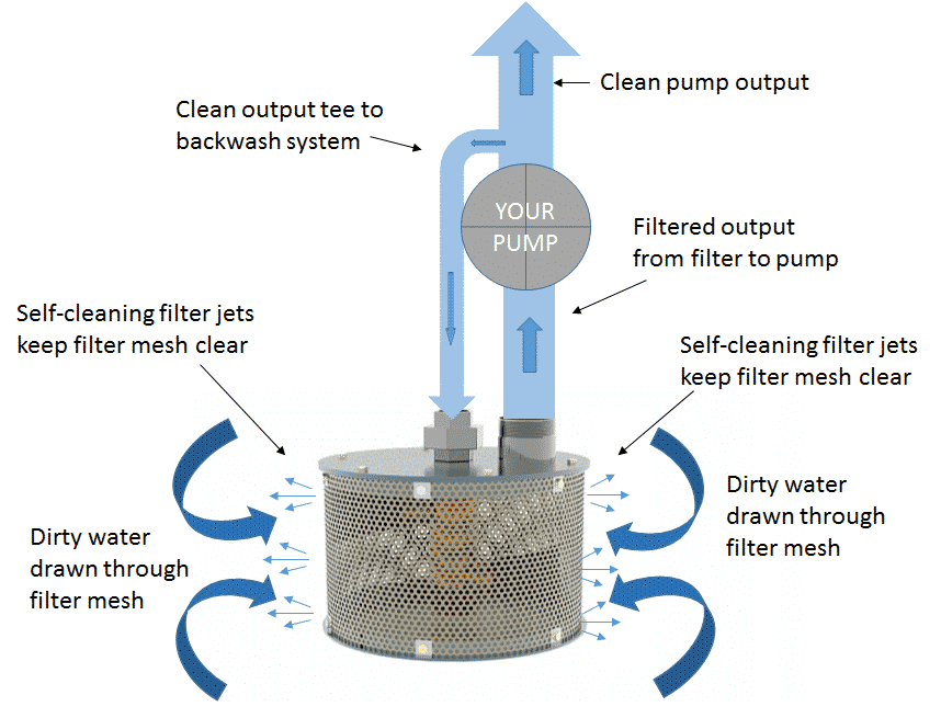 Self cleaning filter