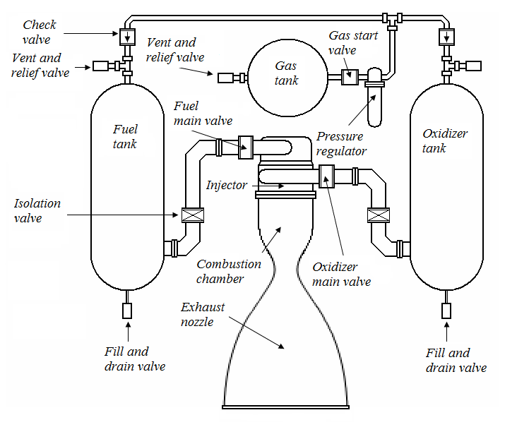 Pressurized gas system