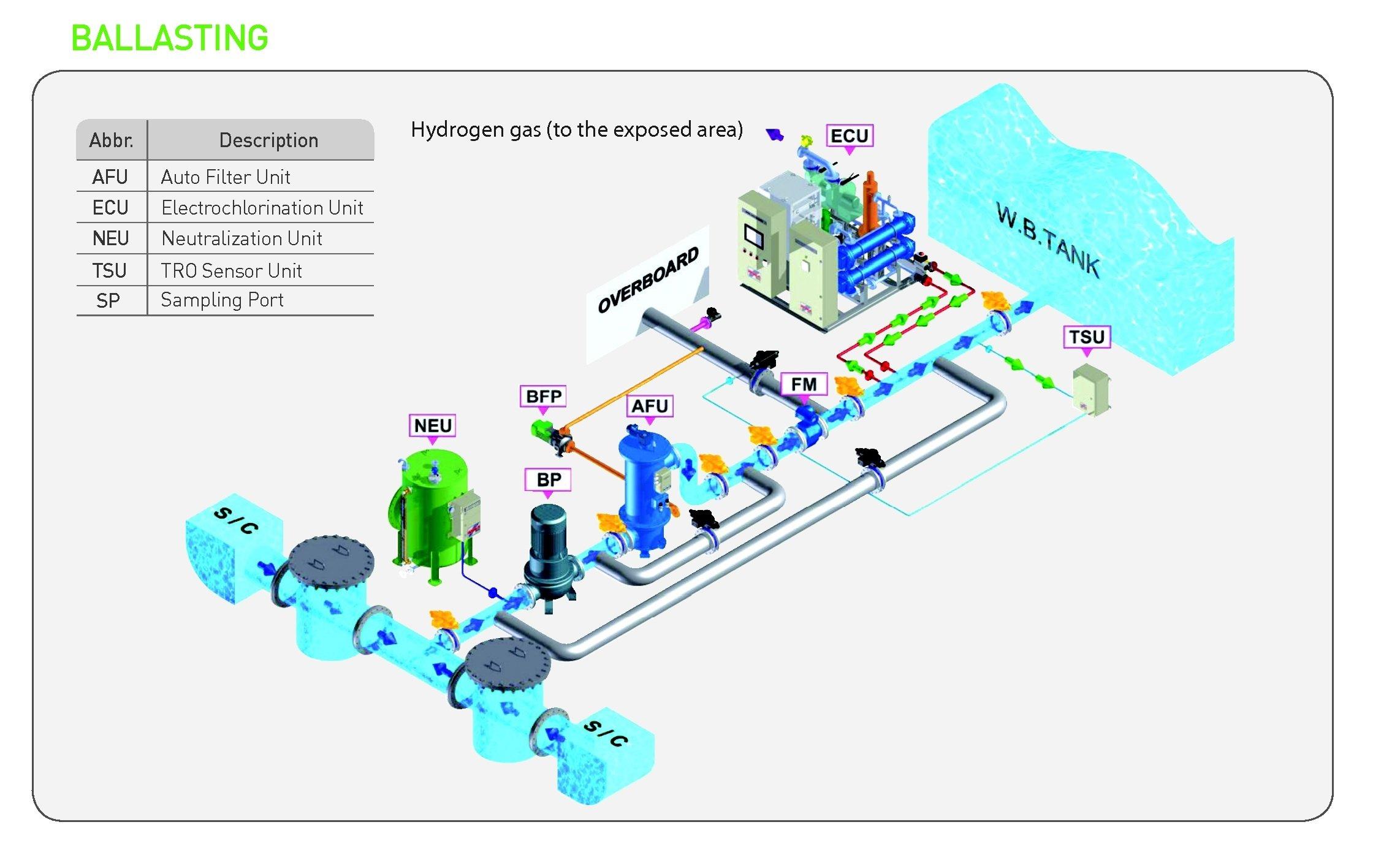 Water Ballast Flow Process