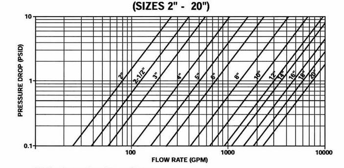 Flow rate and pressure