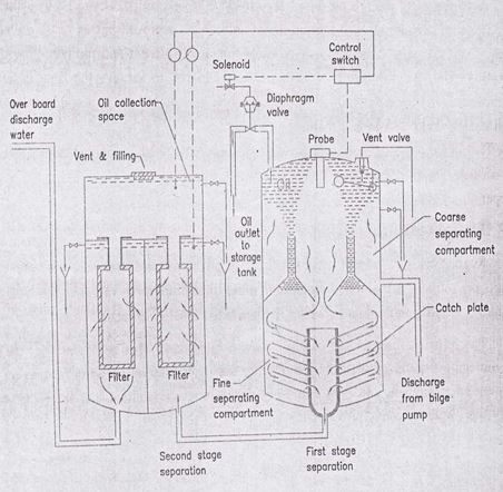 Sketch of ship oil water separator