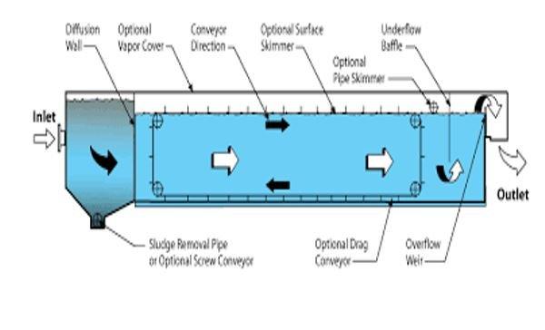Convectional plate separators