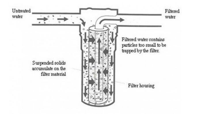 How filters work