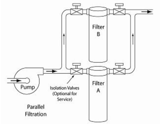 Parallel filters