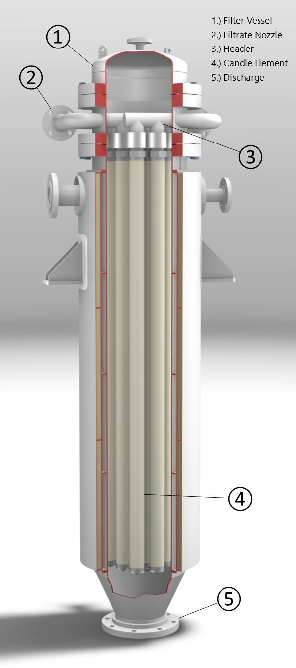 Structure of candle filter element