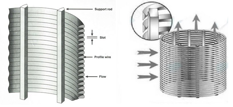 Wedge wire filter sections