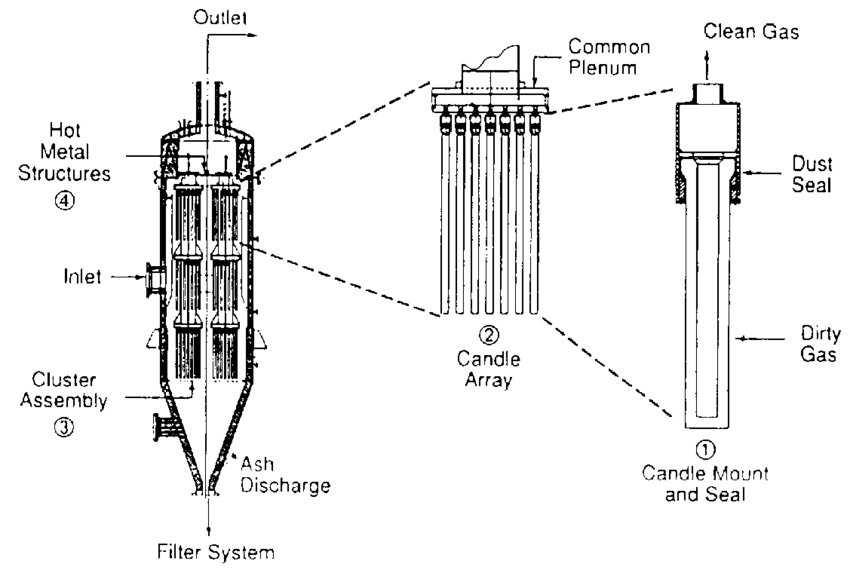 Working principle of candle filters