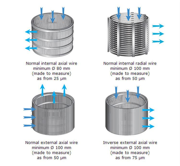 Wedge wire filter construction