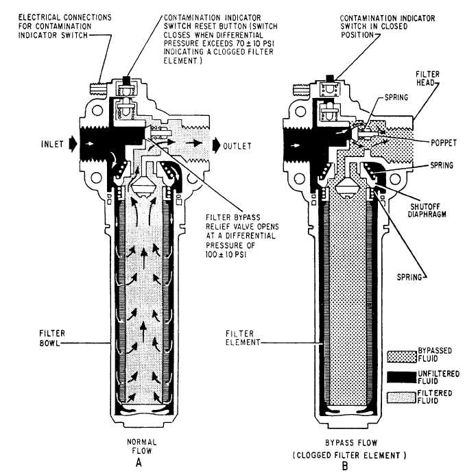 Parts of hydraulic filter housing