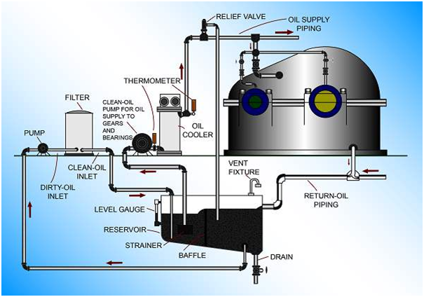 Fully functional filtration system