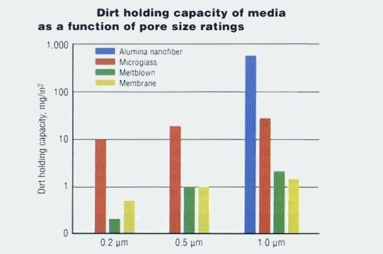 Dirt holding capacity of filter media