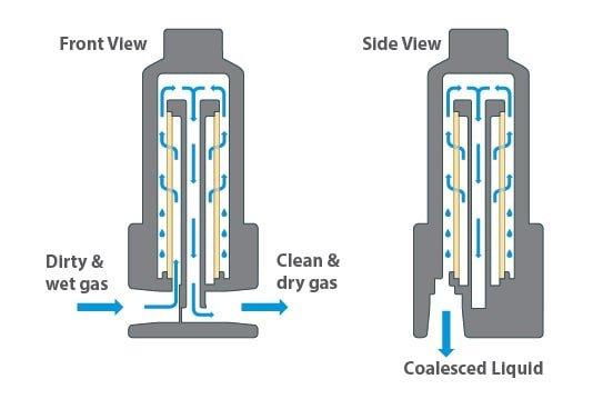 Coalescer filter housing