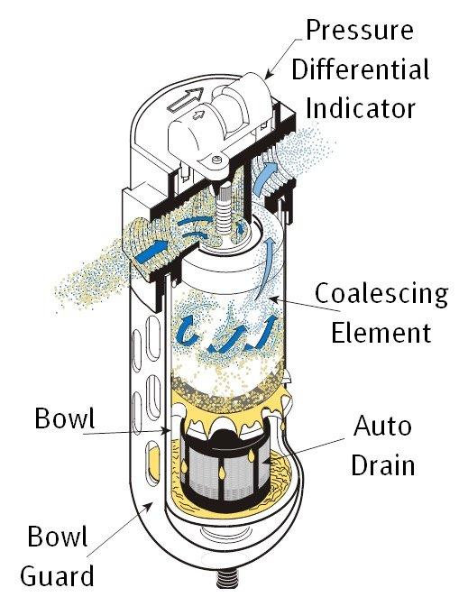 Oil Coalscer filter system
