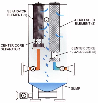 Oil coalescing system