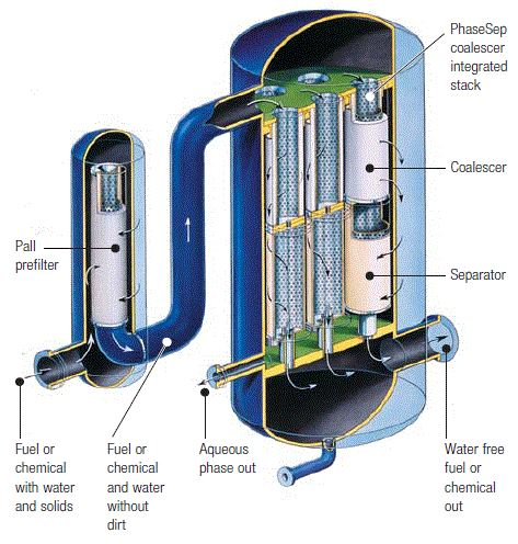 Oil coalescer filter system