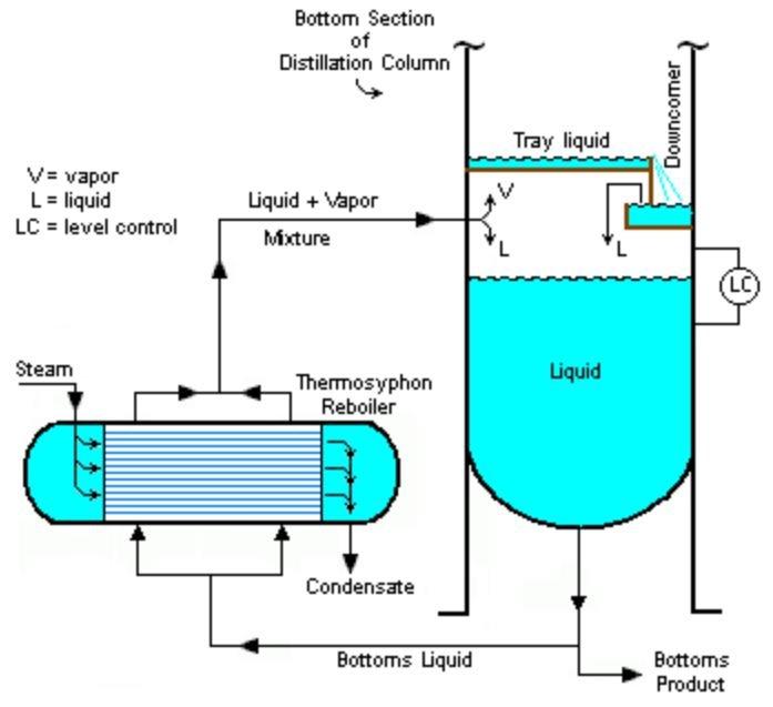 Reboiler system