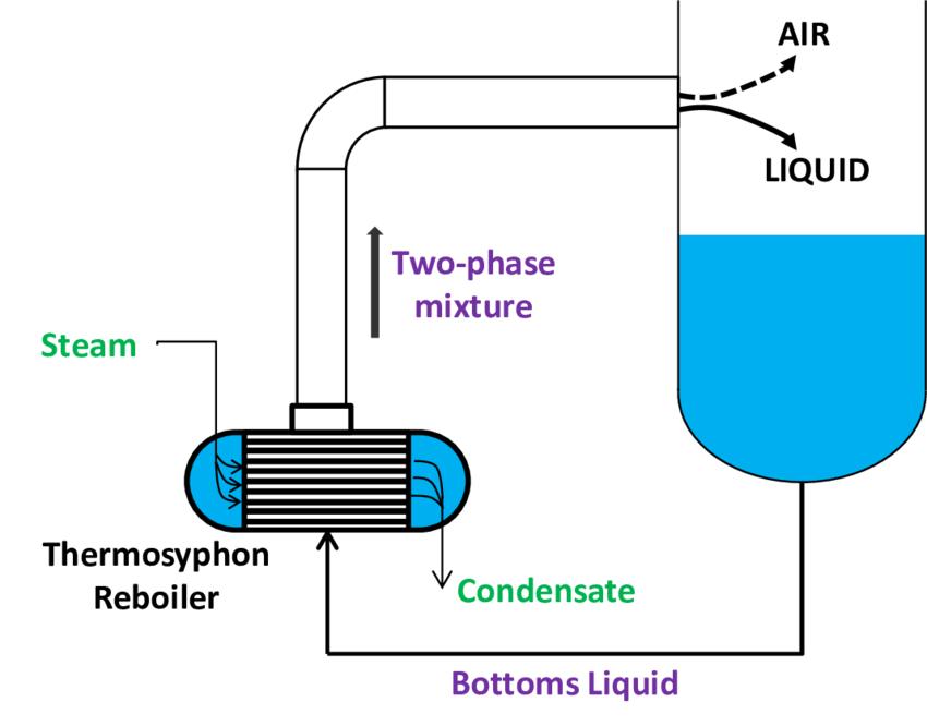 Horizontal reboiler