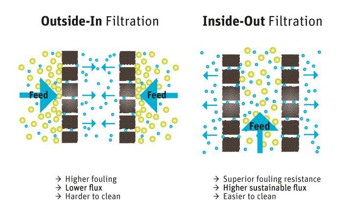 Outside vs inside filtration
