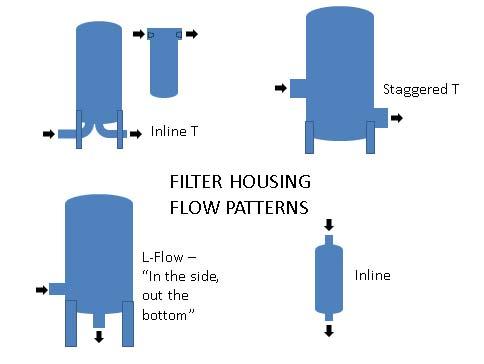 Filter housing flow patterns