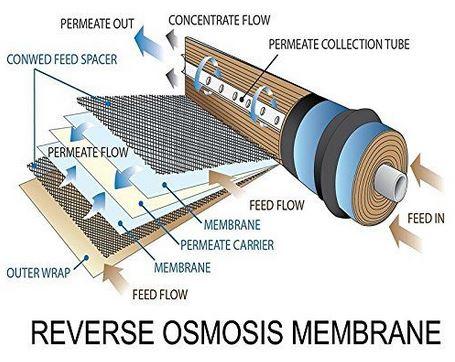 Reverse Osmosis Membrane Water Filter Cartridge