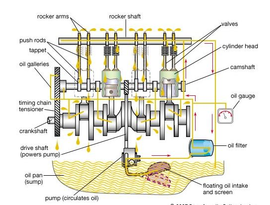 Fuctions of engine oil