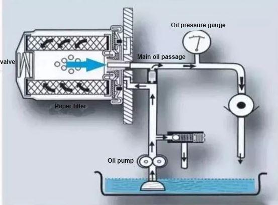 full flow system