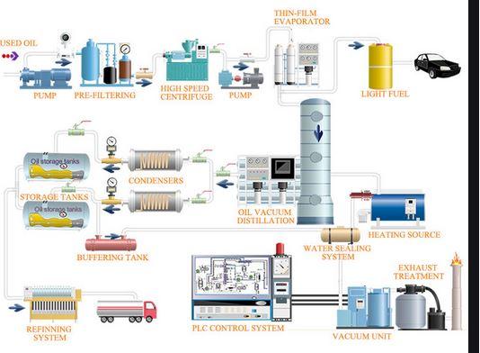 oil regenerating process