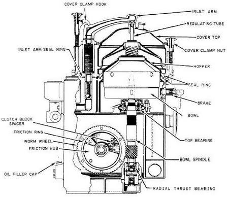 centrifugation method of oil purification