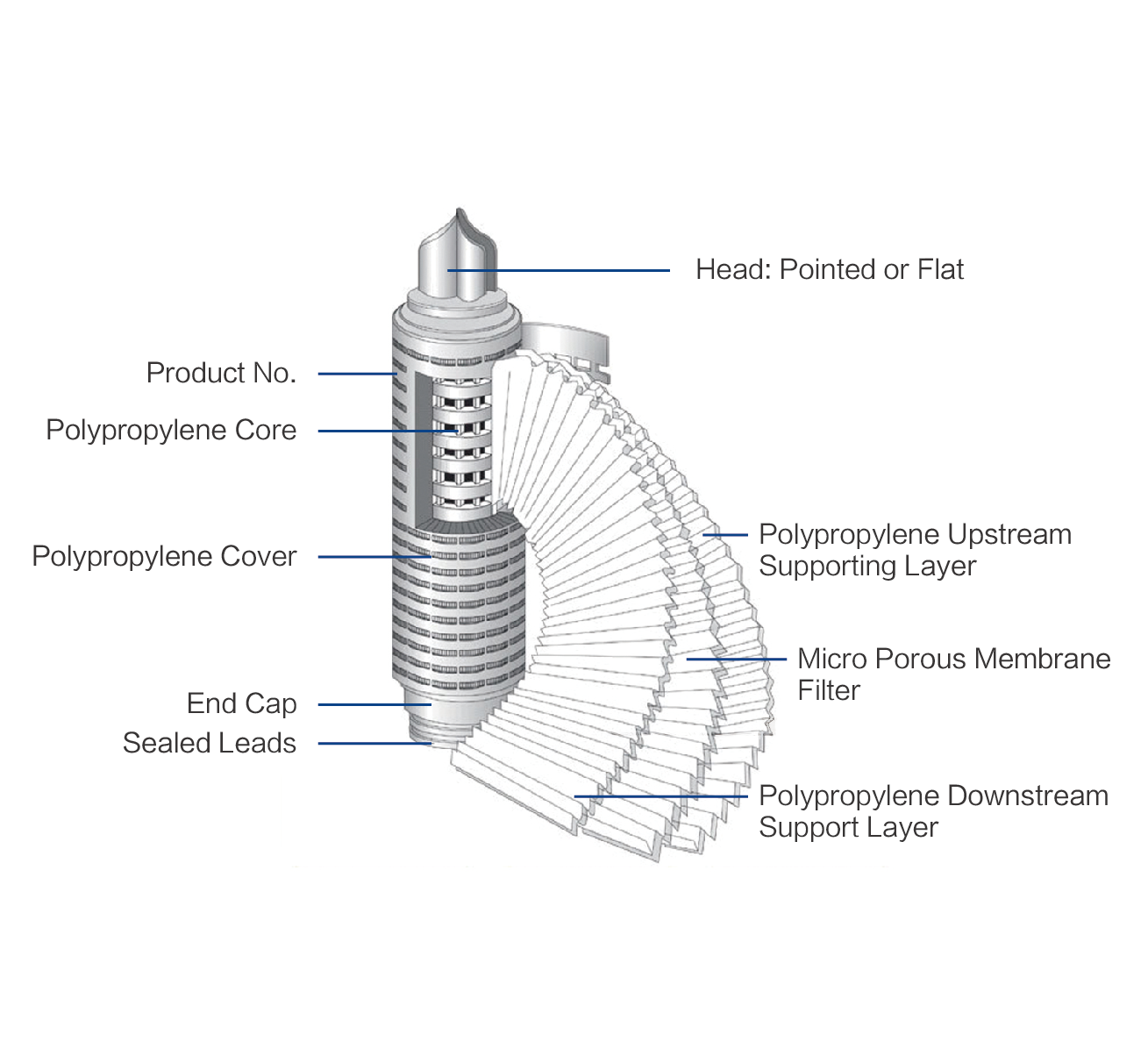 Parts of PP Filter Cartridge